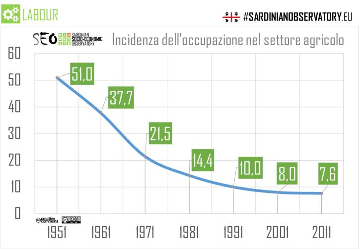 Seo 9.2016 occupati agricoltura 1951-2011