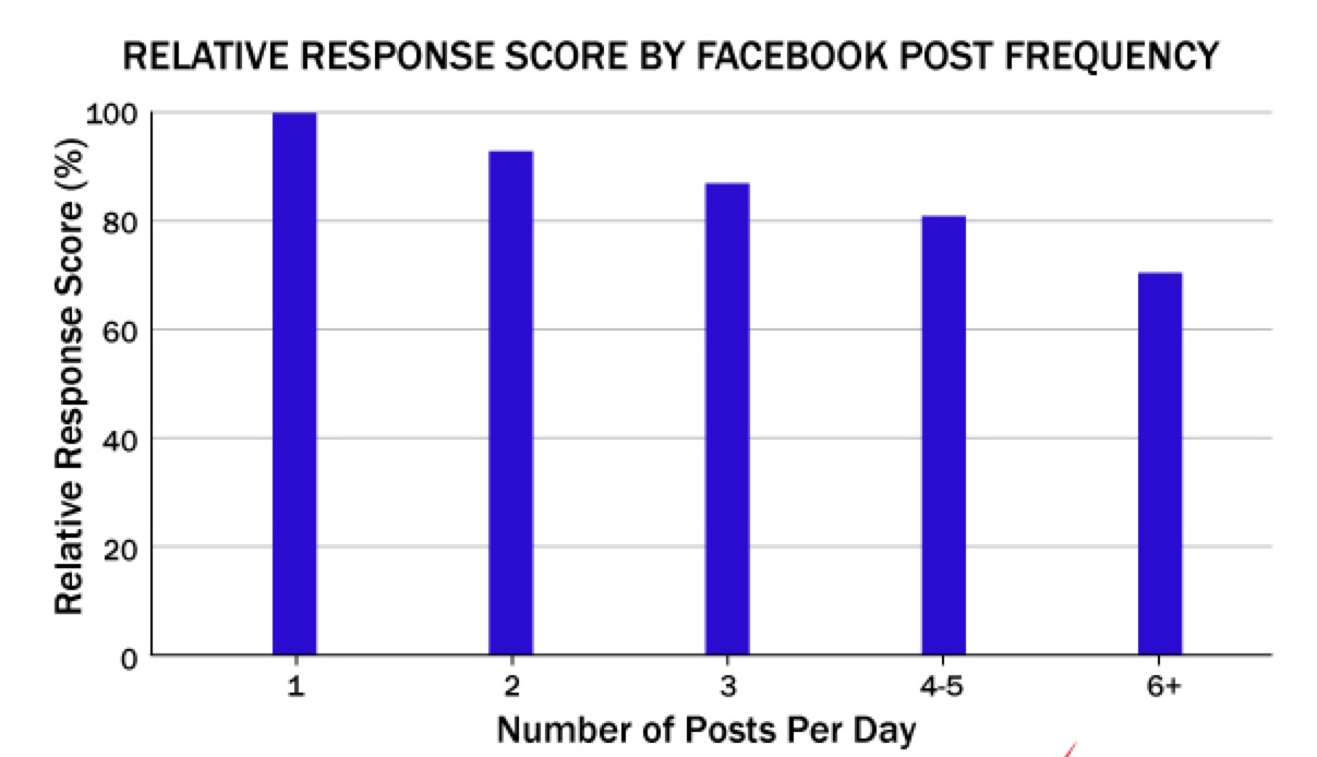 facebook post frequency