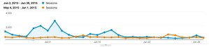 content marketing traffic increase