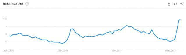 Love Holidays Google Trends