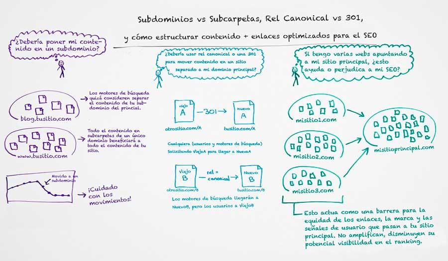 Cómo estructurar URLs para SEO