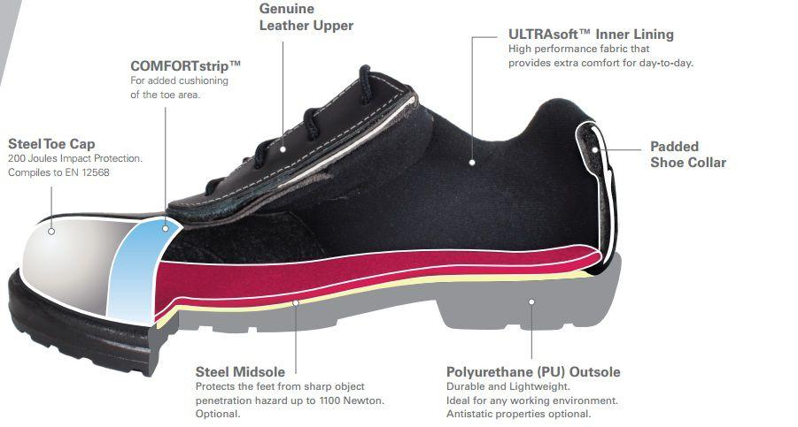 Image result for komponen sepatu safety