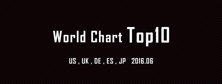 世界のチャートトップ10