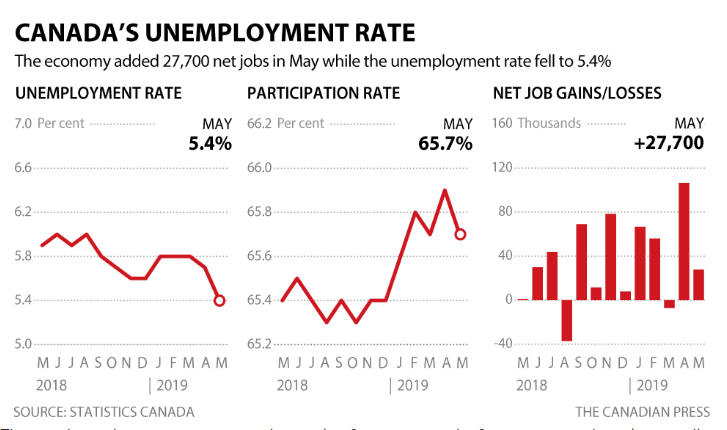 http://www.rcinet.ca/zh/wp-content/uploads/sites/6/2019/06/job-rate.png