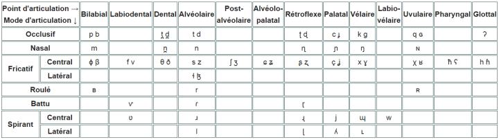 Tableau des consonnes pulmoniques