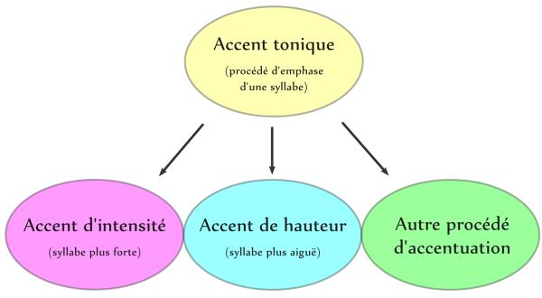 Les types d'accent tonique: l'accent d'intensité et l'accent de hauteur