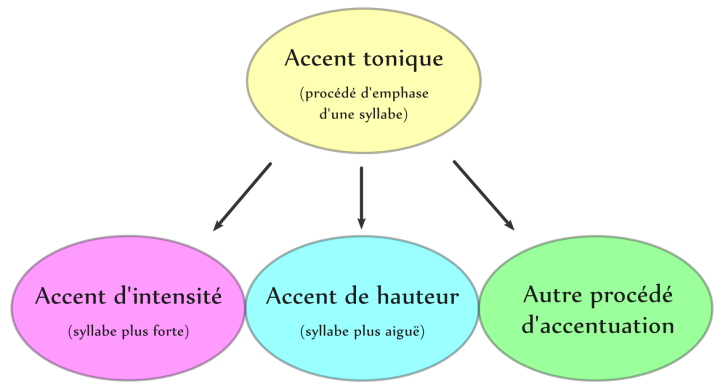 Types d'accents toniques