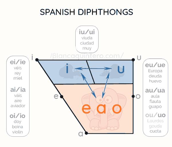 Les diphtongues espagnoles sur un trapèze vocalique