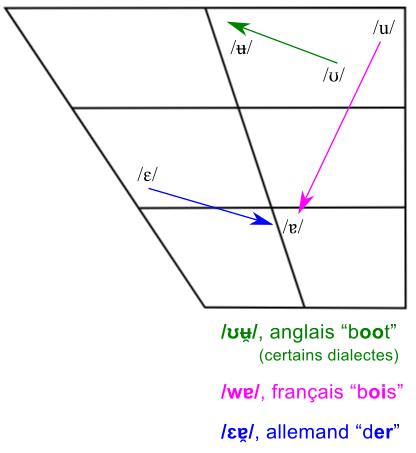 Quelques exemples de diphtongues sur un trapèze vocalique