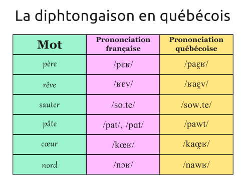 Tableau illustrant la diphtongaison en français québécois