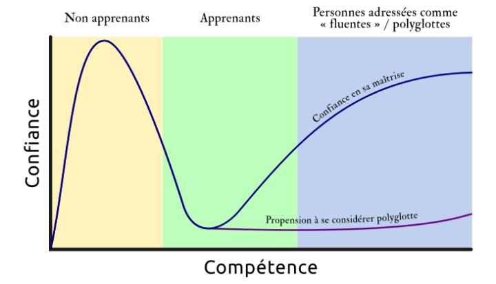 La courbe de Dunning-Kruger appliquée au polyglotte