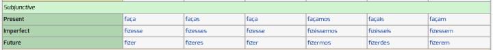 Tableau de conjugaisons portugaises