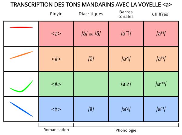 Transcription phonétique des tons mandarins dans les différents systèmes