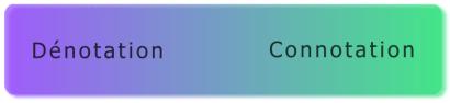 Schéma représentant le spectre de la dénotation à la connotation