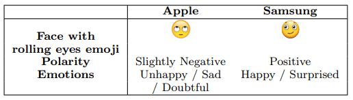 L'emoji «visage roulant des yeux» pour Apple et Samsung