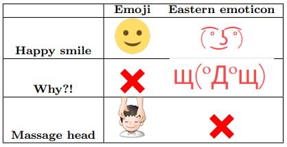 Quelques correspondances des émoticônes orientales (kaomojis) avec des emojis