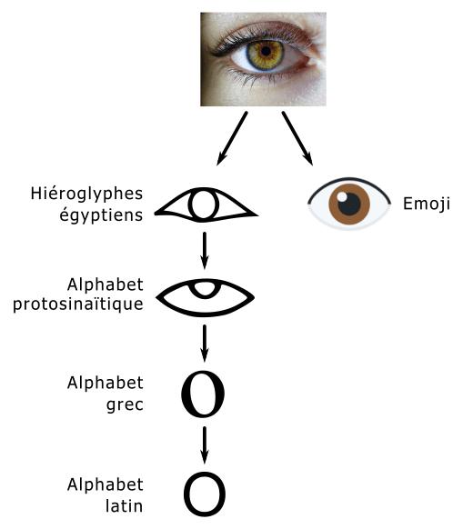 Schéma montrant comment l'œil est devenu un pictogramme sous forme de hiéroglyphe, puis d'emoji
