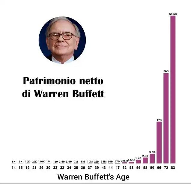 Documentario su Warren Edward Buffett