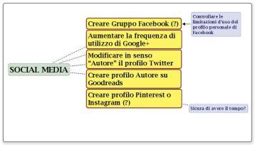 Mappa mentale Social Media