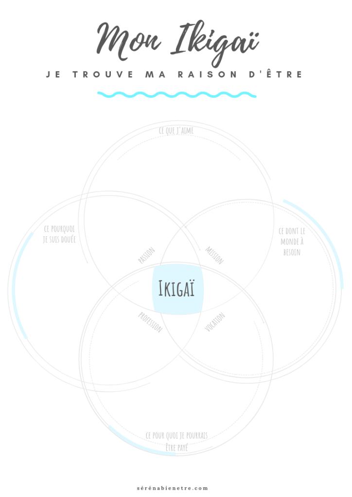 ikigaï à imprimer téléchargeable pdf
