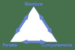 Triangle-émotions-pensées-comportements