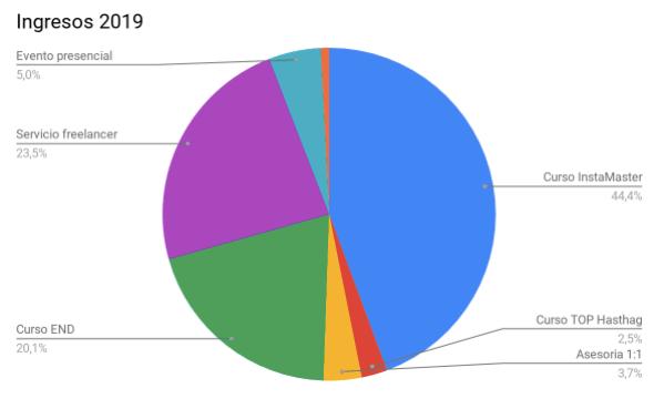 ingresos como nómada digital (resumen 2019)