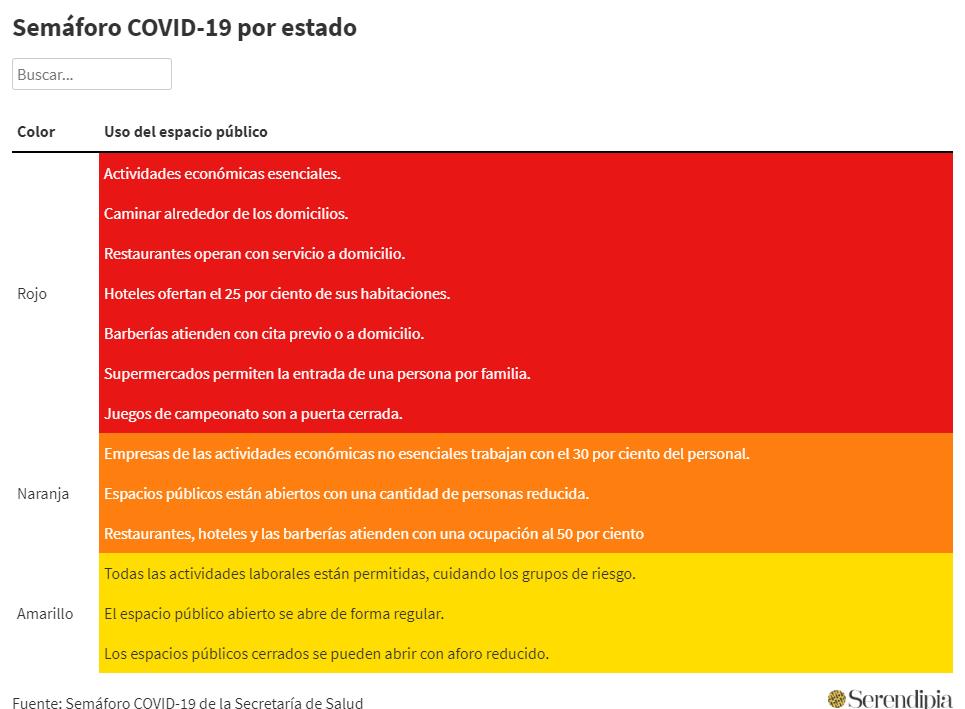 Actividades permitidas en los colores del Semáforo COVID-19