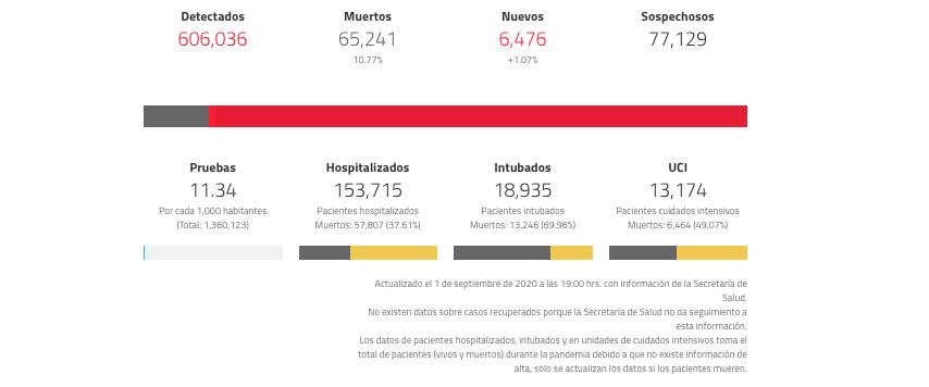Coronavirus en México septiembre
