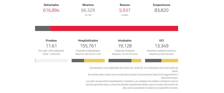 Casos coronavirus en México