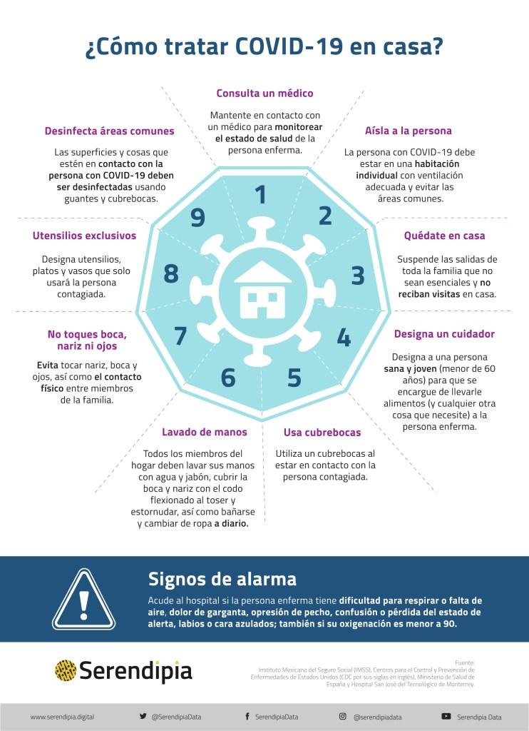 Recomendaciones de medidas para tratar COVID en casa
