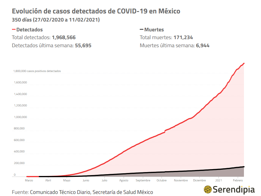 Casos de coronavirus detectados en México