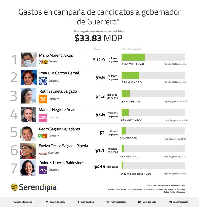 Gastos en campaña de candidatos a gobernador de Guerrero