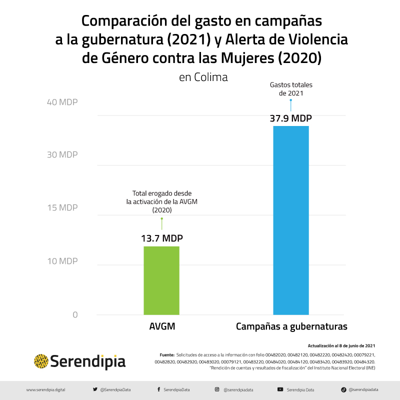 gasto en campaña en Colima