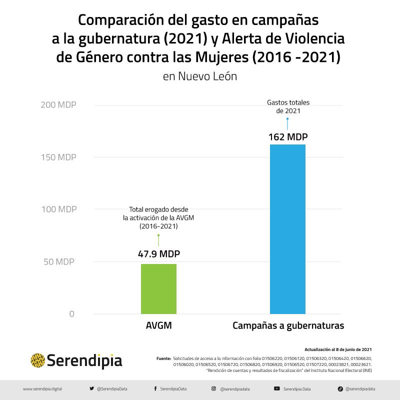 gasto en campañas en Nuevo León y gasto en Alerta de Género