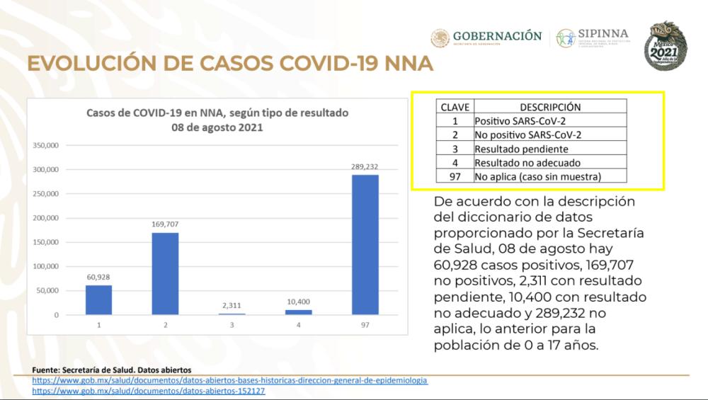 Datos de COVID-19 en niños y adolescentes en México de la SIPINNA