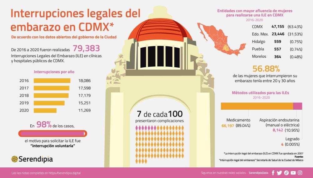 ¿cuántos abortos hay en México? En la capita, 79 mil