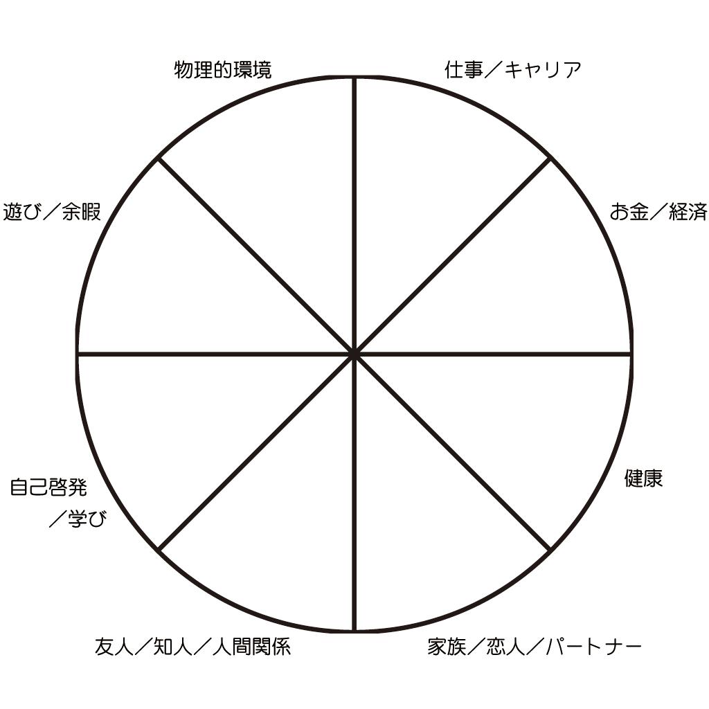 人生の輪 テンプレート