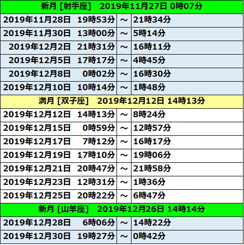 2019ボイドタイム表07