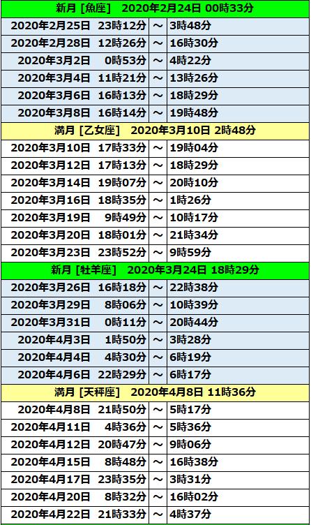2020年ボイドタイム表02