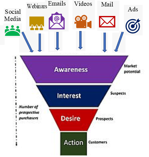 Digital Marketing Funnel AIDA Model