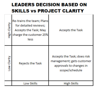 Decision: Accept or Reject Task Based on Team Skills vs. Task Clarity