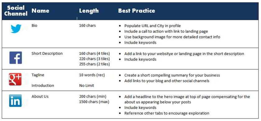 Best Practices for Social Channel Profile Making