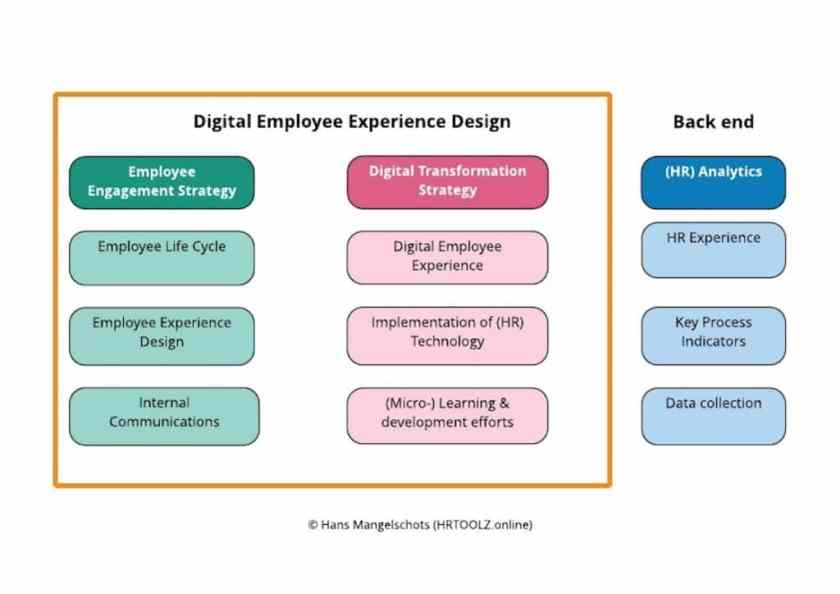 Digital Employee Experience Design as an asset for Digital transformation (source: HR Trends Institute)