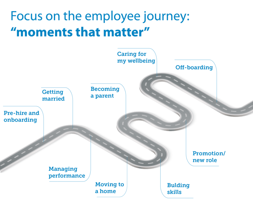 Focus on Employee Journeys