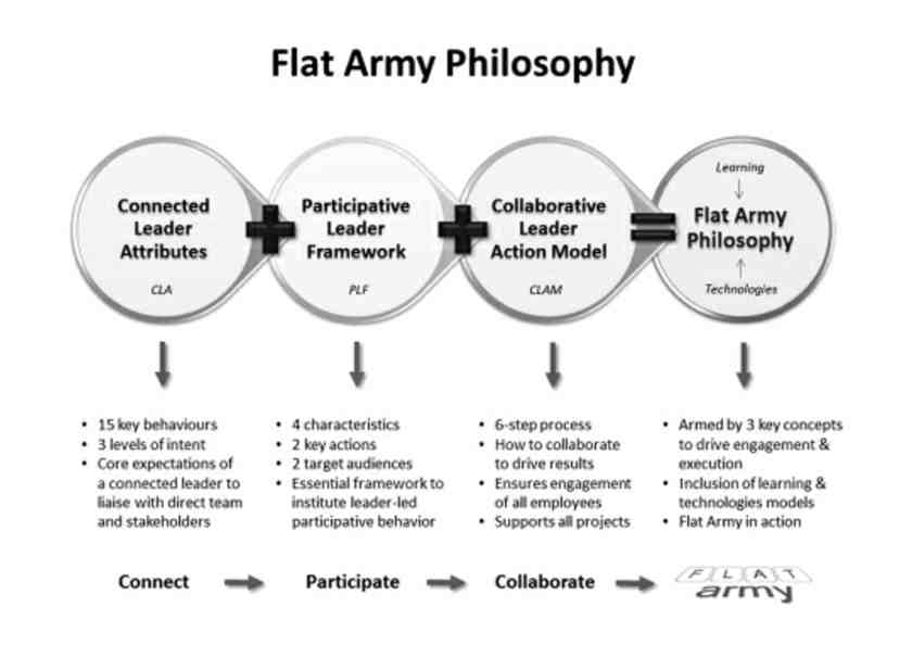 Fig. 2: The Flat Army Philosophy. Source: Don Ponterfact, Flat Army
