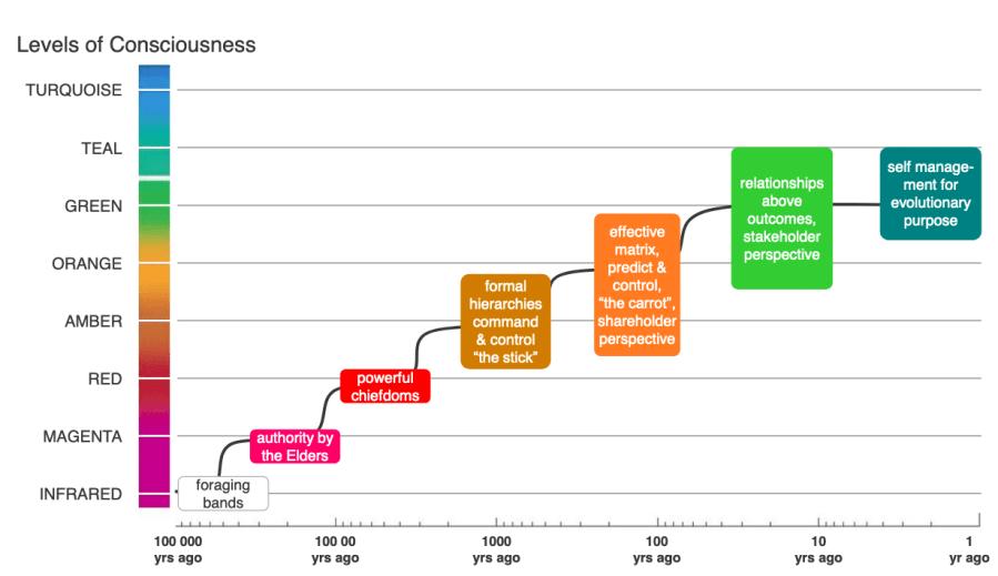 Fig.1 - Evolution of Organizational Paradigms. (Gerndt, 2014 - Source)