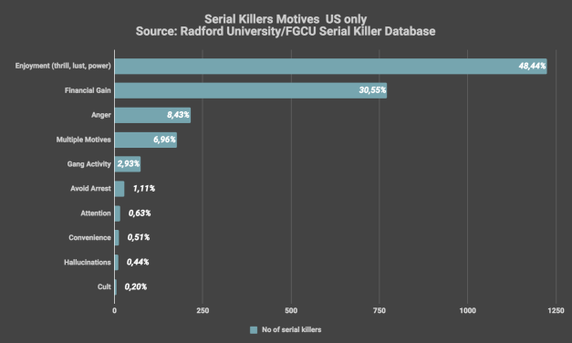 Serial Killers Motives
