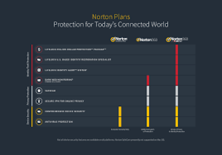 Norton Antivirus Product Key