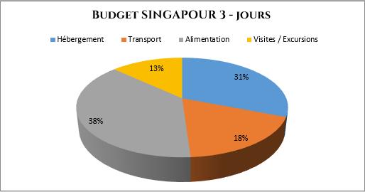 serial-travelers-blog-singapour-bilan-budget