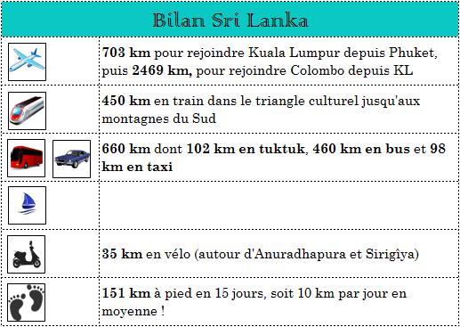 serial-travelers-bilan-sri-lanka